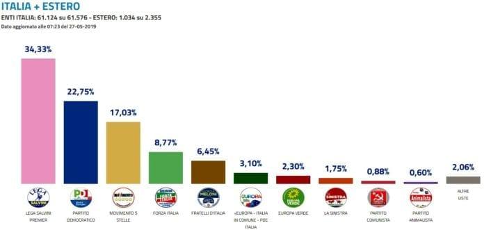 5 STELLE in Italia: debacle nazionale alla faccia della presunzione