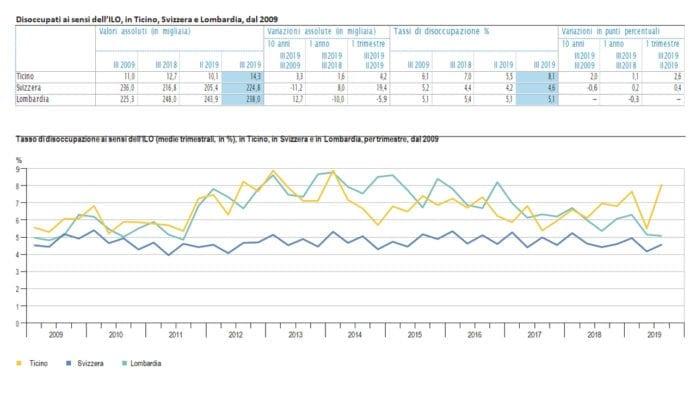 DISOCCUPAZIONE: in Ticino ben superiore rispetto alla Lombardia