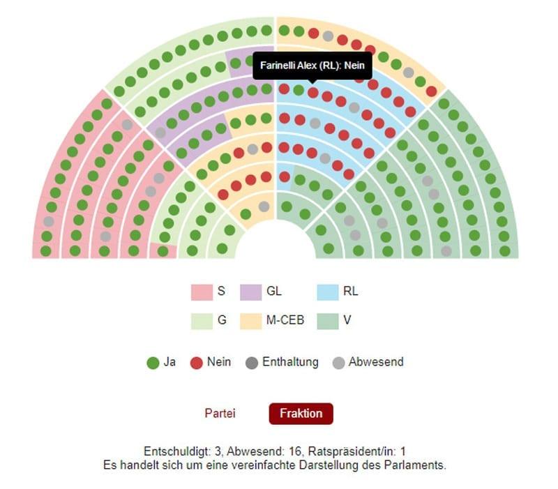 SECO: la votazione al Consiglio Nazionale, con qualche sorpresa dal Ticino